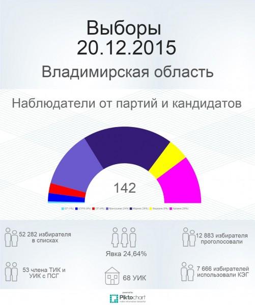 20-12-2015-info-report