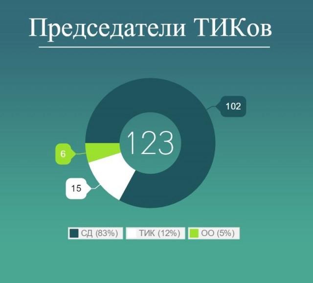 Большинство московских ТИКов возглавили представители Советов муниципальных образований