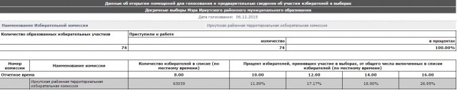 явка_иркутск