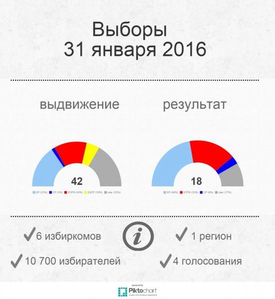 31-01-2016-infographic