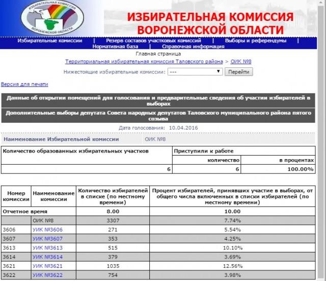 Воронеж,явка10