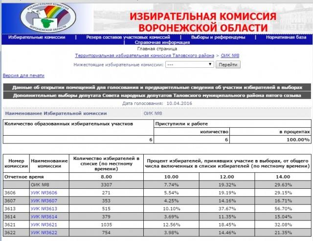 данные о явке с сайта ИК Воронеж. обл.