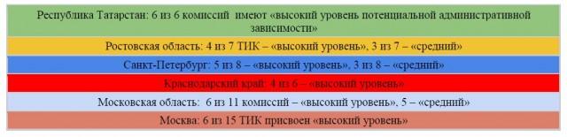 Эксперты составили рейтинг административно зависимых избиркомов на выборах в Госдуму