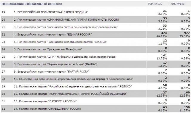 скрин с ГАС Выборы. УИК 139 и 140