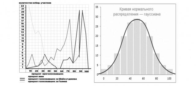 График из искового заявления Галина и Н