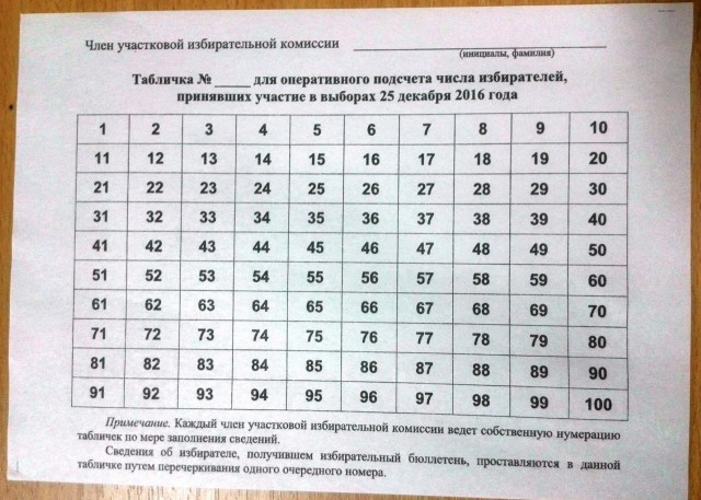 УИК №3934. Таблица персонального учета проголосовавших избирателей. Фото: В. Егоров