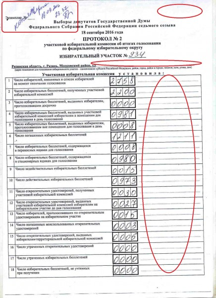 Итоговый протокол УИК № 934 (г. Рязань, ул. Крупской, д. 17, здание ЦНТИ)