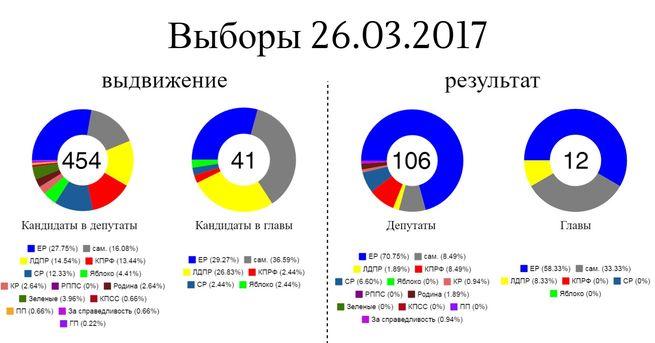 родина результаты голосования 2017 Помещение под банк