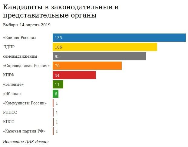 Мини-ЕДГ: в 19 регионах России пройдут выборы 14 апреля